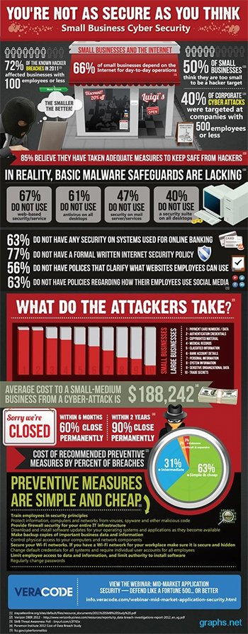 Cybersecurity in Small Business Facts small