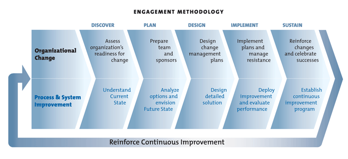 Engagement_Methodolgy
