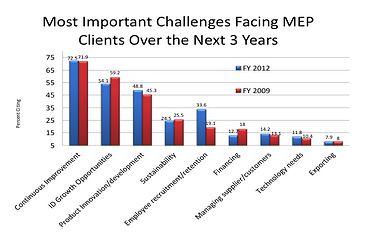 Most Important Challenges facing MEP