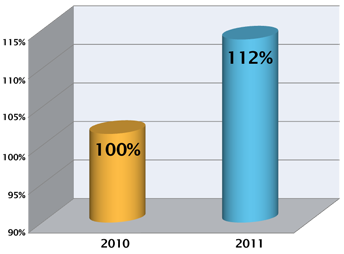 us-motor-works-llc-graph2