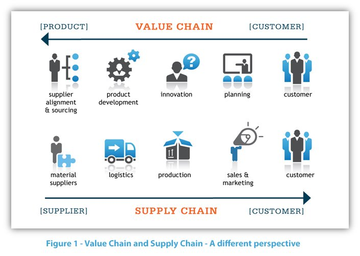 business logistics management a supply chain perspective pdf