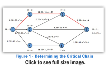 determining the critical chain for optimized high performing supply chain 2