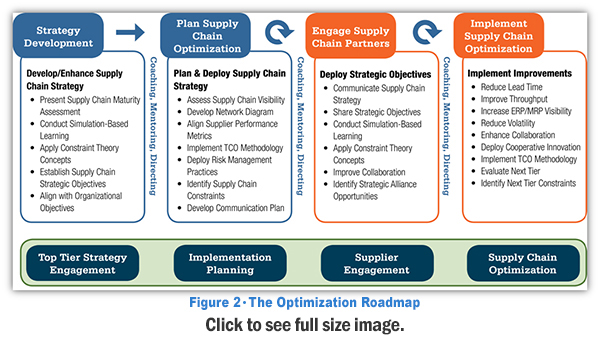 the supply chain optimization roadmap 2