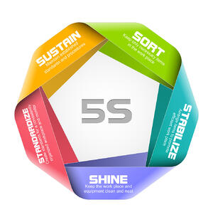 Applying lean manufacturing's 5 Ss eliminates waste so employees can focus better.