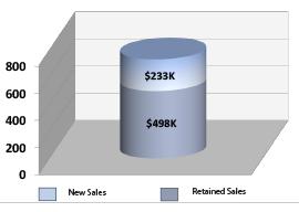 California-Manufacturer-AppersonCase-Study-Graph3
