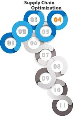 Supply Chain Optimization Roadmap