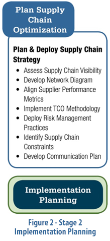 Supply Chain Roadmap Figure 2 implementation planning