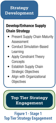 Supply Chain Roadmap Figure 1 top tier strategy