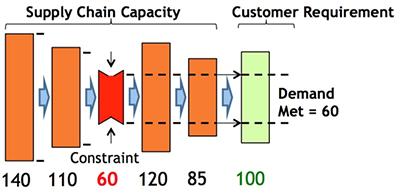 Bottleneck vs Constraint Supply Chain Twin Killers