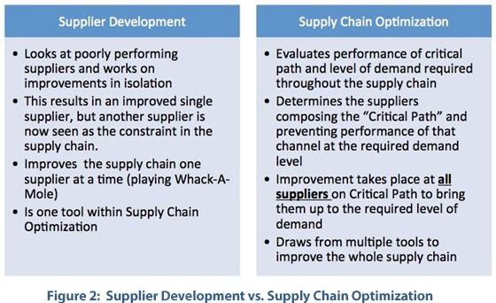 Supplier development vs Supply chain optimization