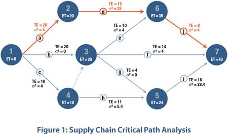 Supply Chain Development Critical Path Analysis
