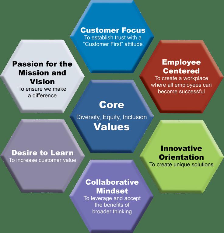 Core Values Chart 2021_fnl