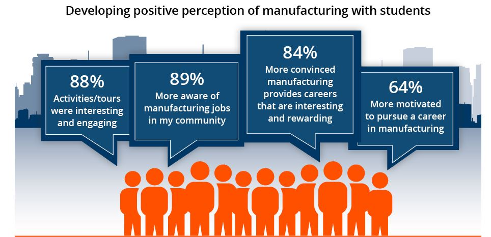 2016 Manufacturing Day Survey Results - Screen Capture of partial infographic.jpg