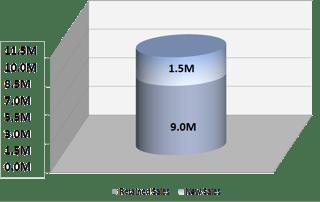 CMTC - Warren Packaging Lean Case Study - Sales Chart