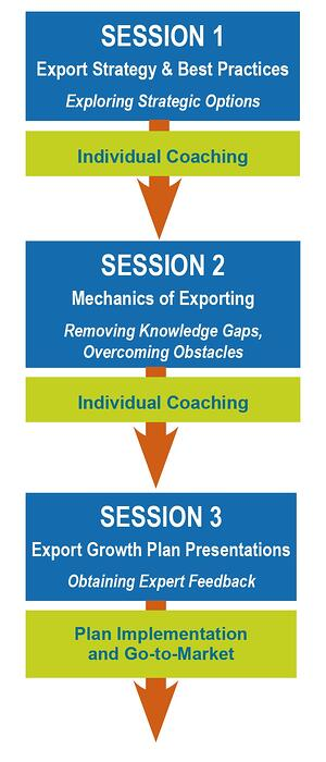 ExporTech 3 Session graphic