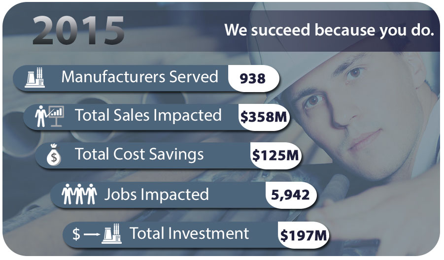 2015 MEP Impact Results for CMTC