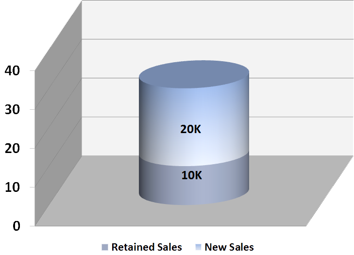 Apollo-Sprayers-Case-Study-Chart---FOR-WEBSITE-VERSION2---Sales