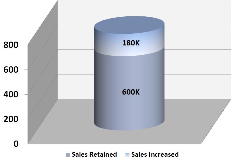 Elite-Metal-Finishing-Case-Study-Chart---FOR-WEBSITE-VERSION3---Sales