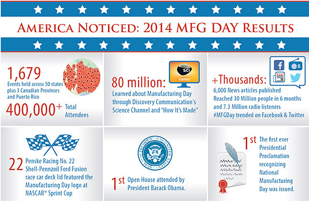 CMTC-MFG-DAY-America-Noticed-2014-Results