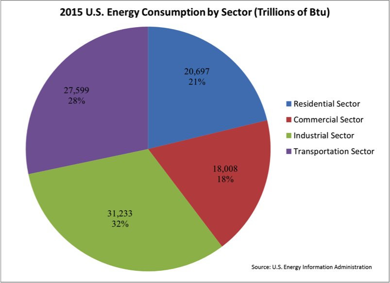 Graph of US Energy Consumption by Sector in Trillions BTU