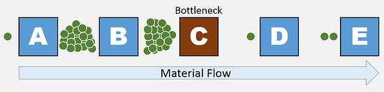 Bottleneck occuring in materials production.