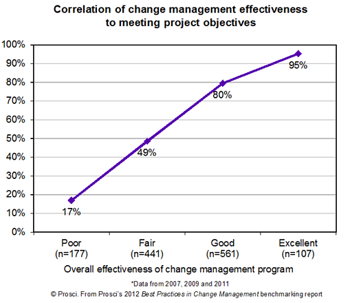 Correlation of Change Management Effectiveness to Meeting Project Objectives