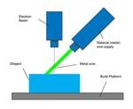 vat-process